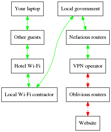 Screenshot of flowchart produced by previous code